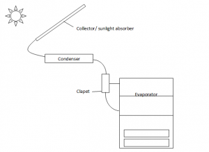 solar refrigeration system